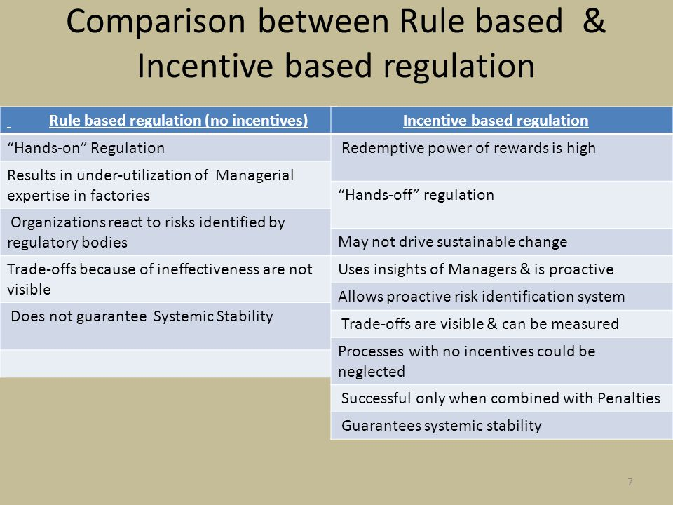 Comparison between Rule based & Incentive based regulation Rule based regulation (no incentives) Hands-on Regulation Results in under-utilization of Managerial expertise in factories Organizations react to risks identified by regulatory bodies Trade-offs because of ineffectiveness are not visible Does not guarantee Systemic Stability Incentive based regulation Redemptive power of rewards is high Hands-off regulation May not drive sustainable change Uses insights of Managers & is proactive Allows proactive risk identification system Trade-offs are visible & can be measured Processes with no incentives could be neglected Successful only when combined with Penalties Guarantees systemic stability 7