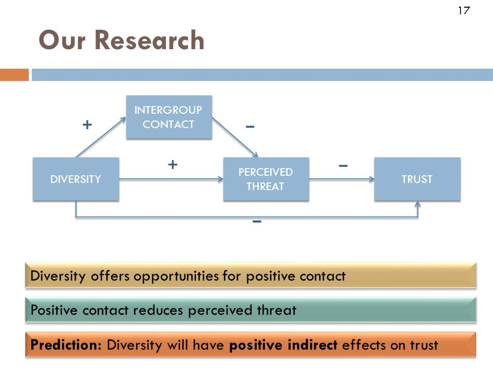 17 Our Research + – Prediction: Diversity will have positive indirect effects on trust INTERGROUP CONTACT PERCEIVED THREAT TRUST DIVERSITY + – – 17 Diversity offers opportunities for positive contact Positive contact reduces perceived threat
