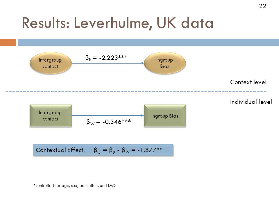 Results: Leverhulme, UK data 22 Intergroup contact Ingroup Bias Individual level Context level β W = -0.346*** β B = -2.223*** Contextual Effect: β C = β B - β W = -1.877** Intergroup contact Ingroup Bias *controlled for age, sex, education, and IMD