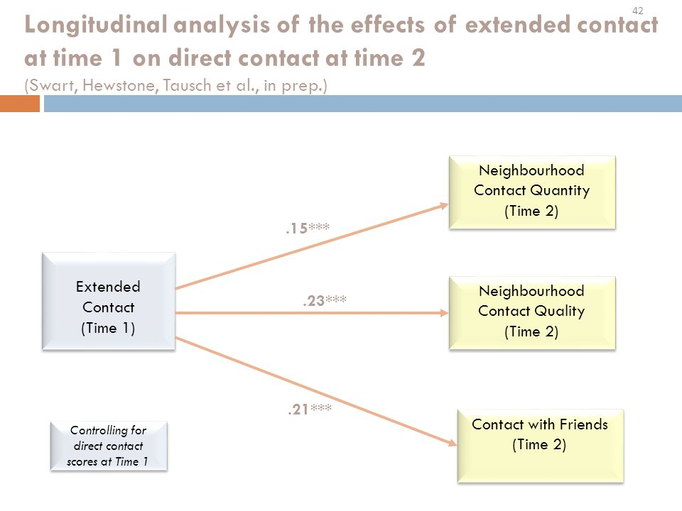 42 Longitudinal analysis of the effects of extended contact at time 1 on direct contact at time 2 (Swart, Hewstone, Tausch et al., in prep.) Extended Contact (Time 1) Extended Contact (Time 1) Neighbourhood Contact Quantity (Time 2) Neighbourhood Contact Quantity (Time 2) Controlling for direct contact scores at Time 1 Neighbourhood Contact Quality (Time 2) Neighbourhood Contact Quality (Time 2) Contact with Friends (Time 2) Contact with Friends (Time 2).15***.23***.21***
