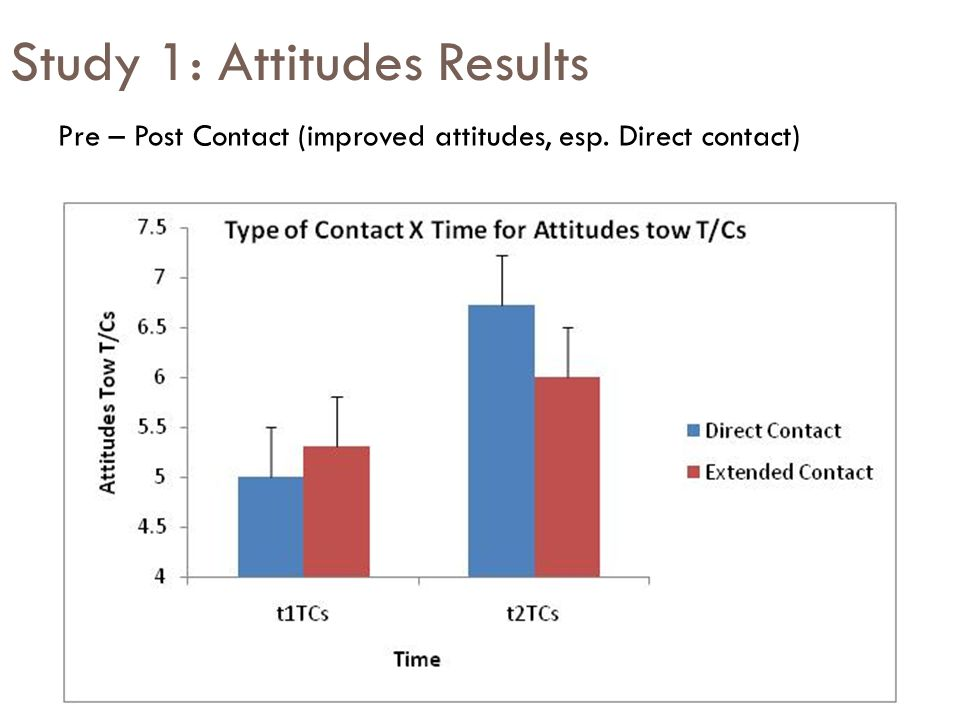 Study 1: Attitudes Results Pre – Post Contact (improved attitudes, esp. Direct contact)