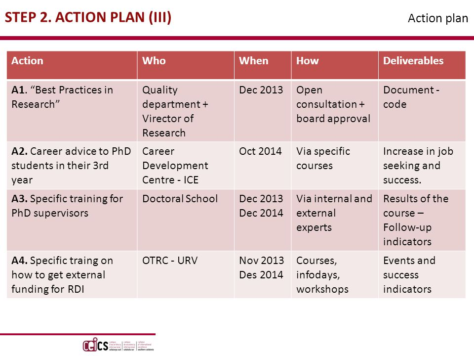 STEP 2. ACTION PLAN (III) Action plan ActionWhoWhenHowDeliverables A1.