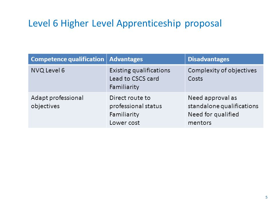 Level 6 Higher Level Apprenticeship proposal Competence qualificationAdvantagesDisadvantages NVQ Level 6Existing qualifications Lead to CSCS card Familiarity Complexity of objectives Costs Adapt professional objectives Direct route to professional status Familiarity Lower cost Need approval as standalone qualifications Need for qualified mentors 5