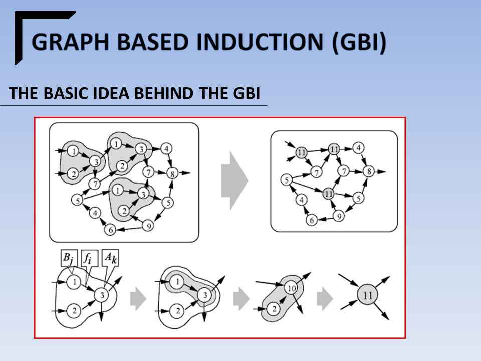 THE BASIC IDEA BEHIND THE GBI