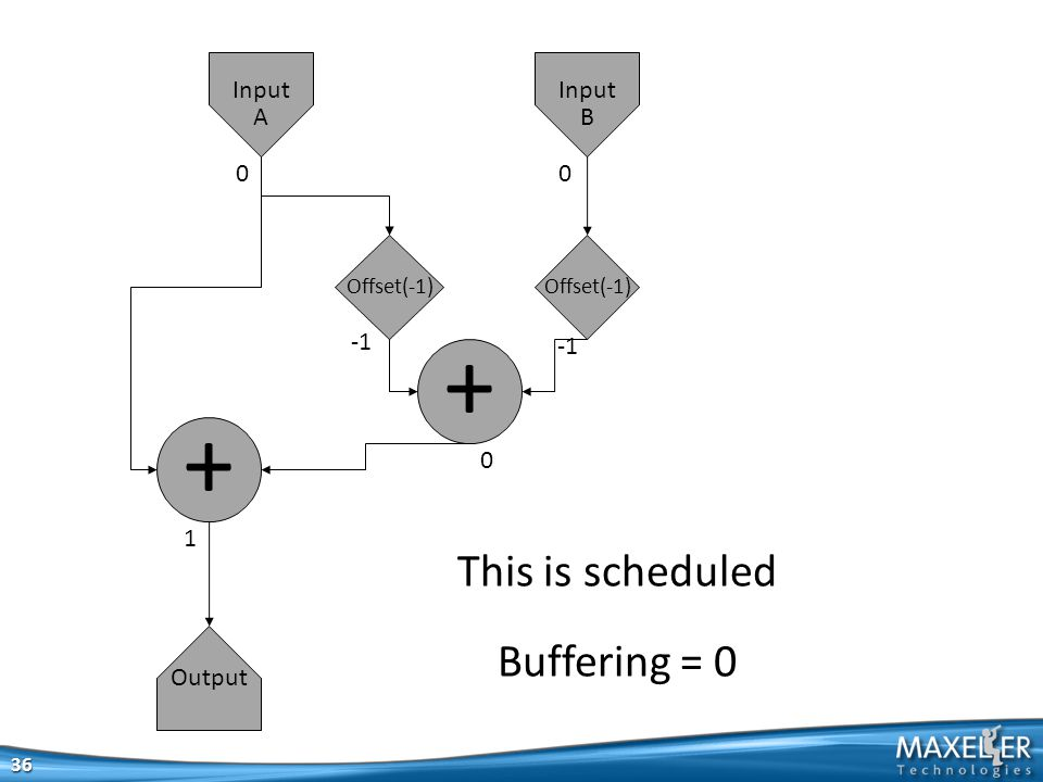 36 + + Output Input A Input B 00 0 1 This is scheduled Buffering = 0 Offset(-1)