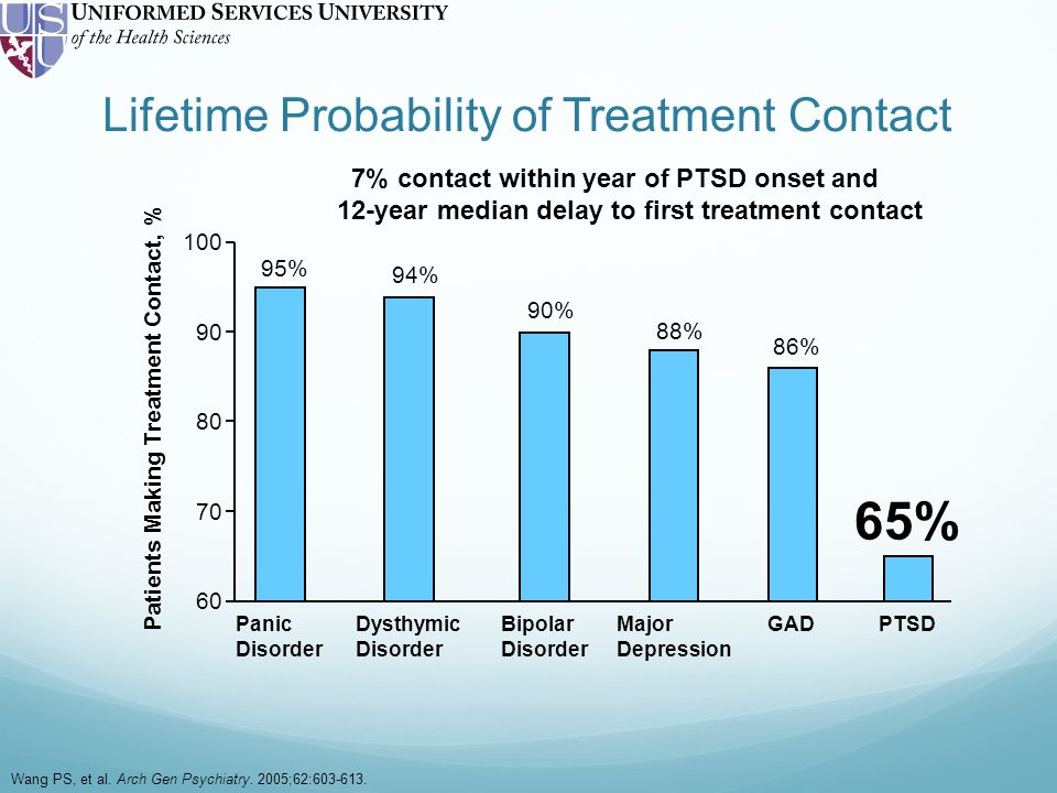 Lifetime Probability of Treatment Contact Dysthymic Disorder Panic Disorder Wang PS, et al.