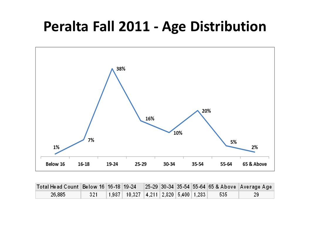 Peralta Fall 2011 - Age Distribution