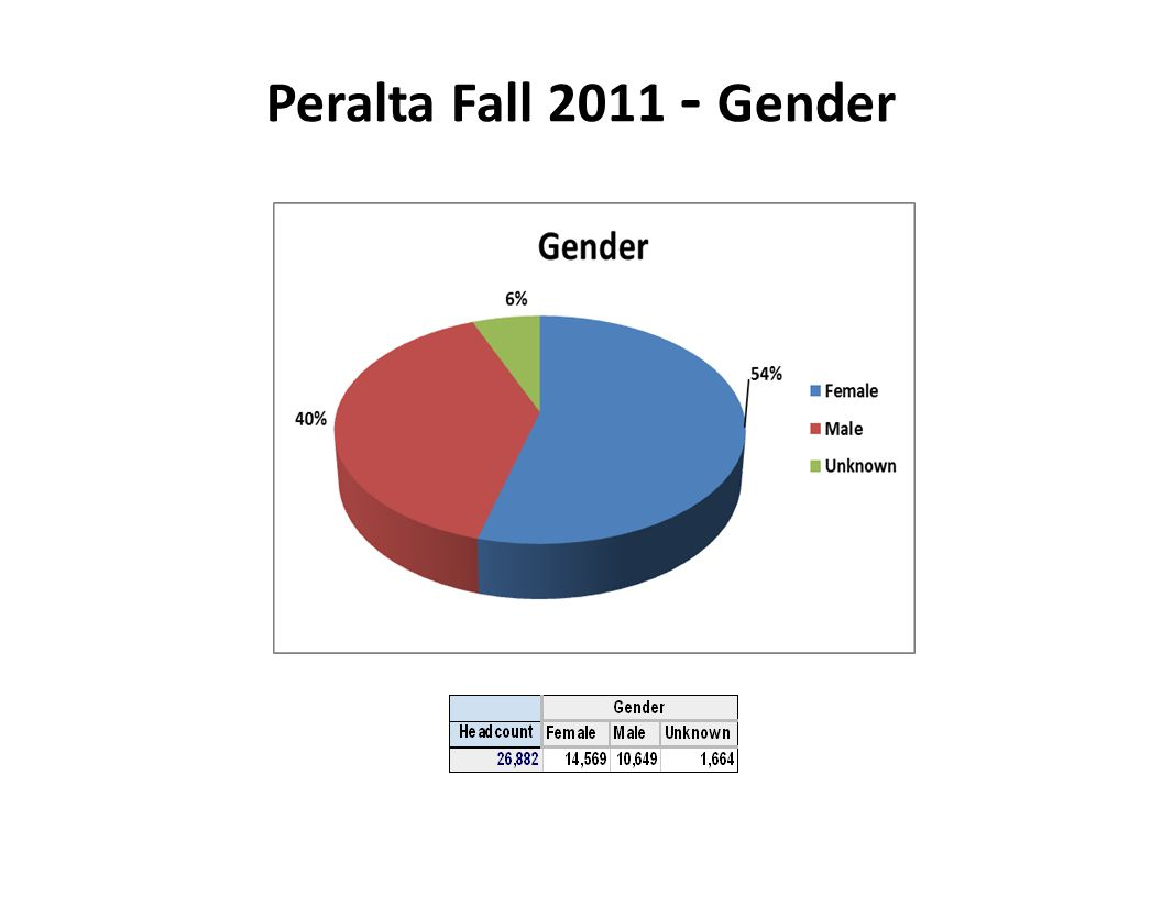 Peralta Fall 2011 - Gender