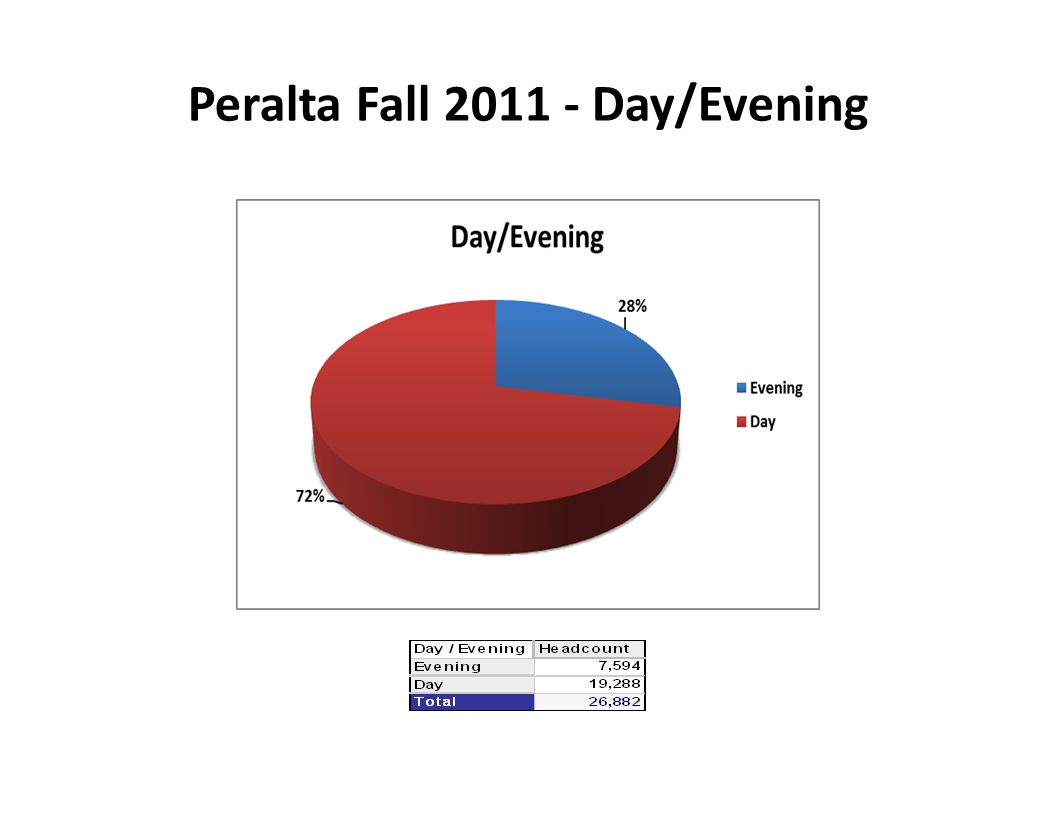 Peralta Fall 2011 - Day/Evening