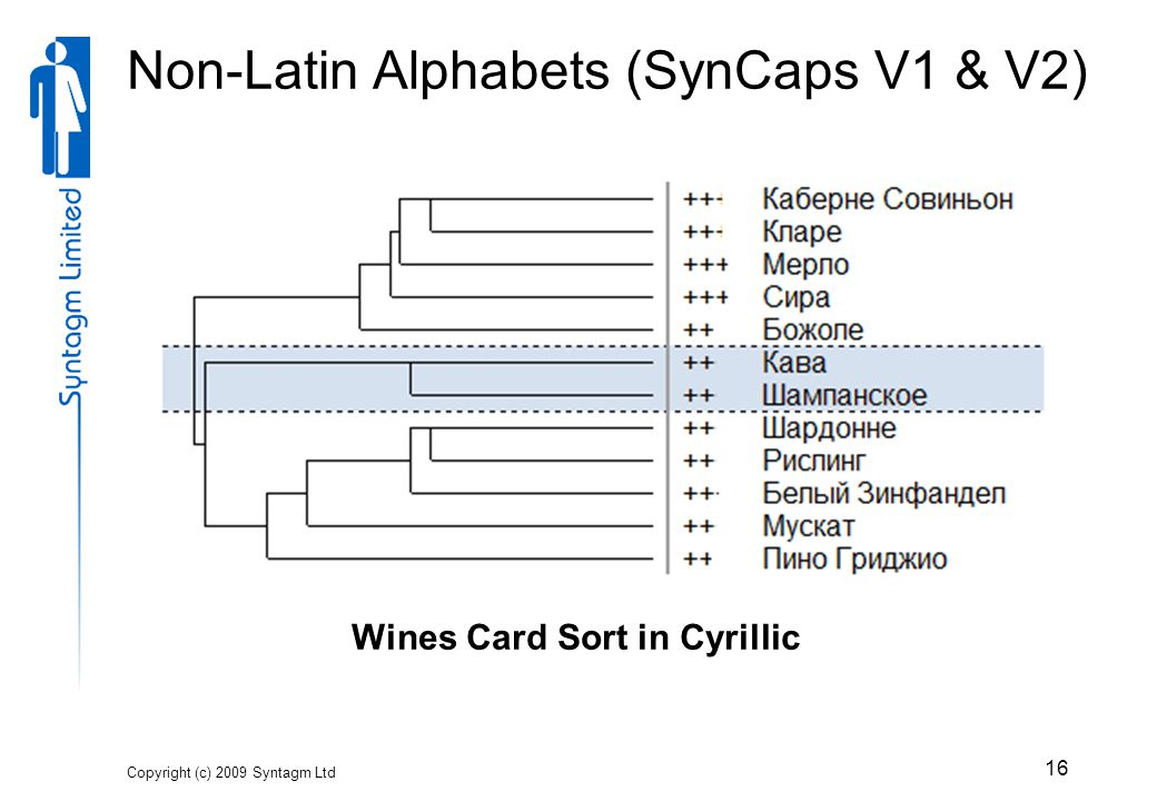 Non-Latin Alphabets (SynCaps V1 & V2) Copyright (c) 2009 Syntagm Ltd 16 Wines Card Sort in Cyrillic