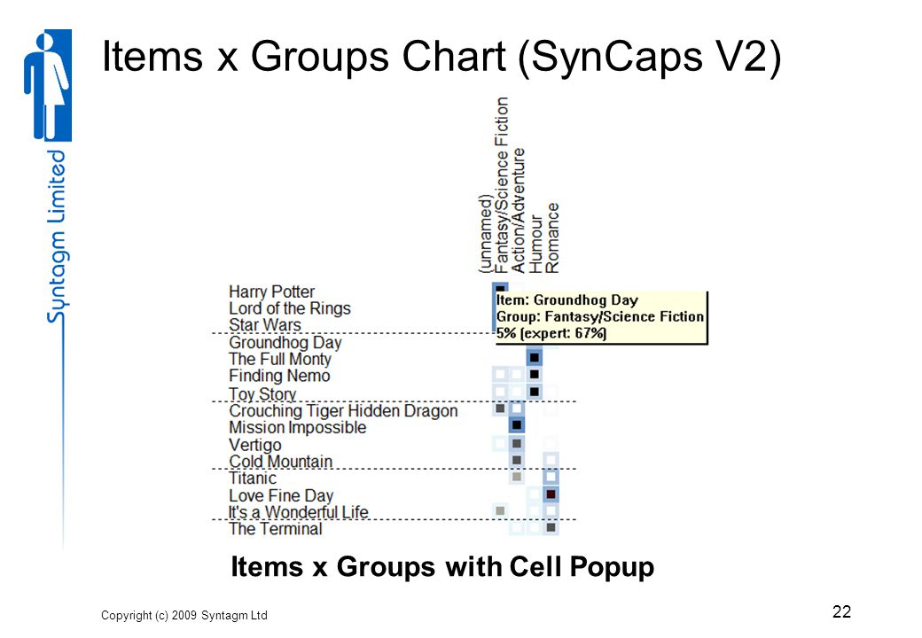 Items x Groups Chart (SynCaps V2) Copyright (c) 2009 Syntagm Ltd 22 Items x Groups with Cell Popup