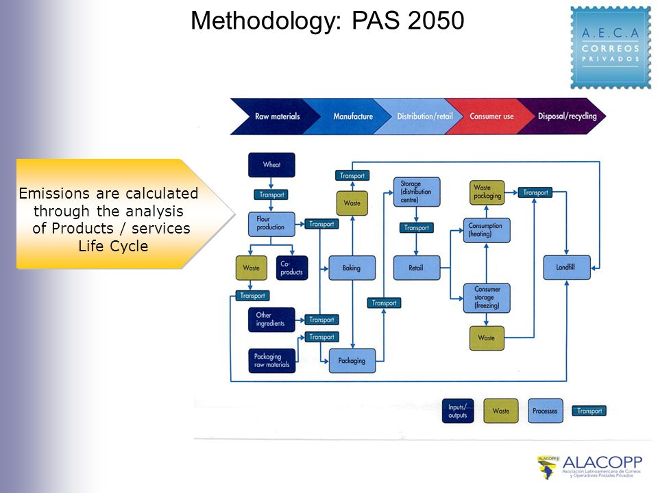 Methodology: PAS 2050 Emissions are calculated through the analysis of Products / services Life Cycle