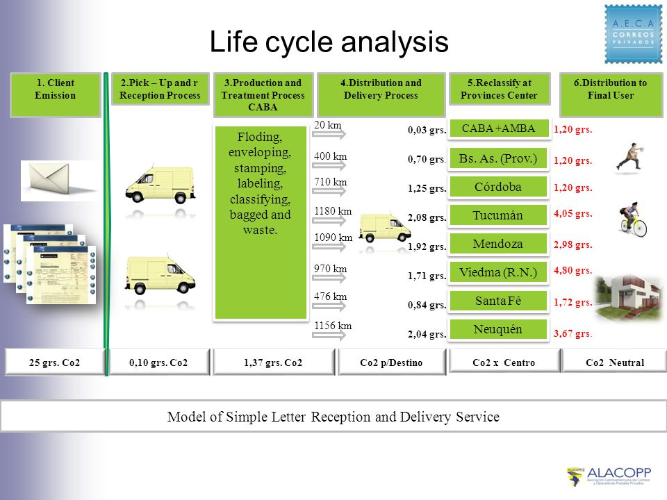 Life cycle analysis 0,10 grs. Co21,37 grs. Co2Co2 p/DestinoCo2 x Centro 1.