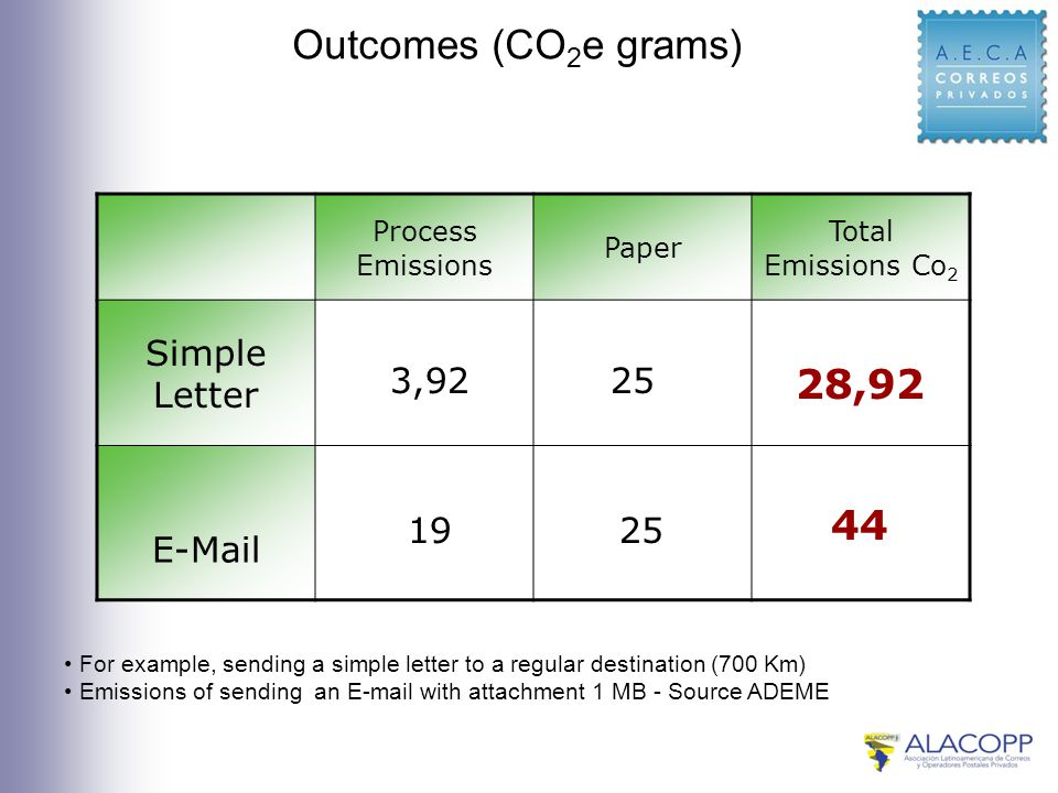 Outcomes (CO 2 e grams) Process Emissions Paper Total Emissions Co 2 Simple Letter E-Mail 3,9225 28,92 1925 44 For example, sending a simple letter to a regular destination (700 Km) Emissions of sending an E-mail with attachment 1 MB - Source ADEME