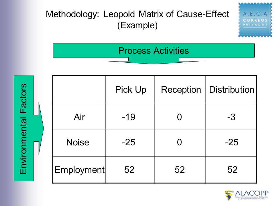 Methodology: Leopold Matrix of Cause-Effect (Example) Process Activities Environmental Factors Air Noise Employment DistributionReceptionPick Up -19 52 -250 -30 -25 52