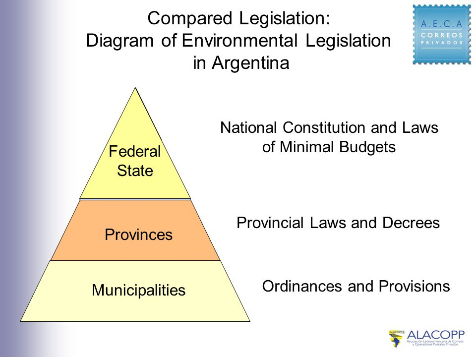 Compared Legislation: Diagram of Environmental Legislation in Argentina Municipalities Provinces Federal State National Constitution and Laws of Minimal Budgets Provincial Laws and Decrees Ordinances and Provisions