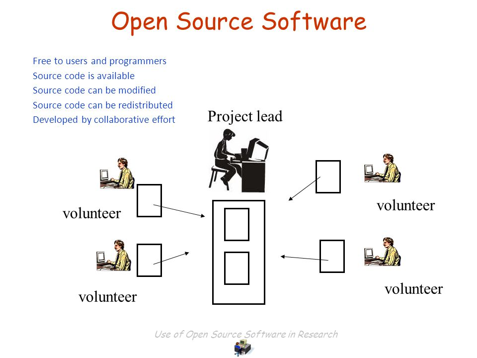 Use of Open Source Software in Research Open Source Software volunteer Project lead Free to users and programmers Source code is available Source code can be modified Source code can be redistributed Developed by collaborative effort