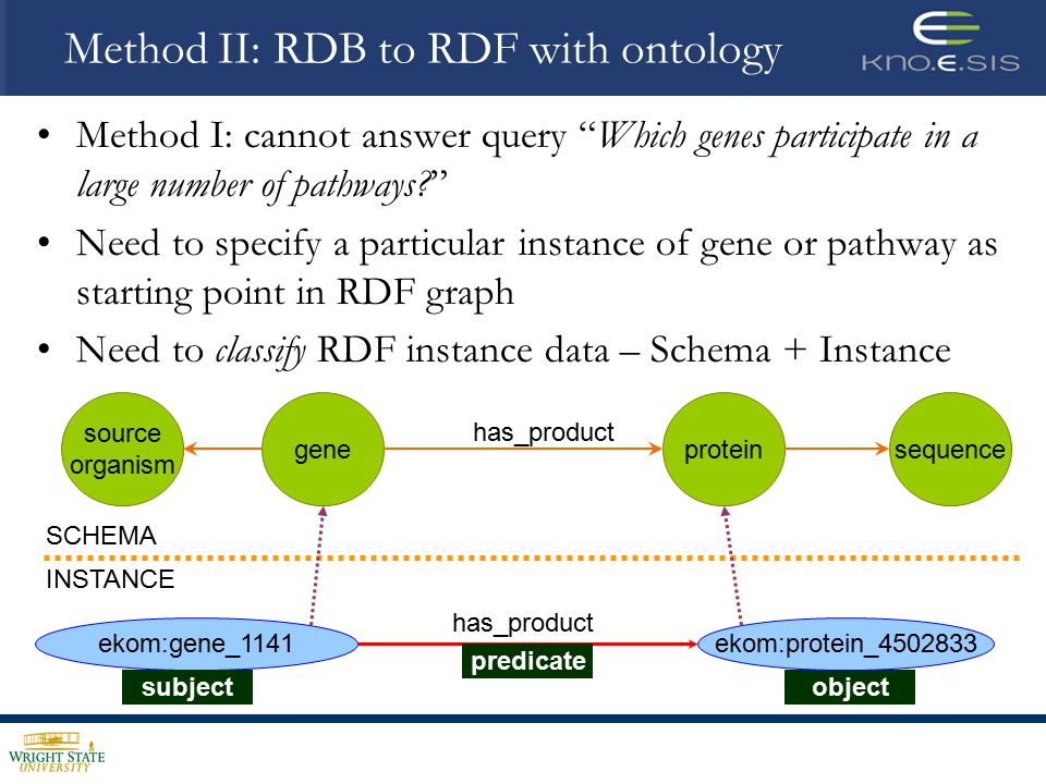 Method II: RDB to RDF with ontology Method I: cannot answer query Which genes participate in a large number of pathways Need to specify a particular instance of gene or pathway as starting point in RDF graph Need to classify RDF instance data – Schema + Instance geneprotein ekom:gene_1141 has_product subject predicate object ekom:protein_4502833 source organism has_product sequence SCHEMA INSTANCE
