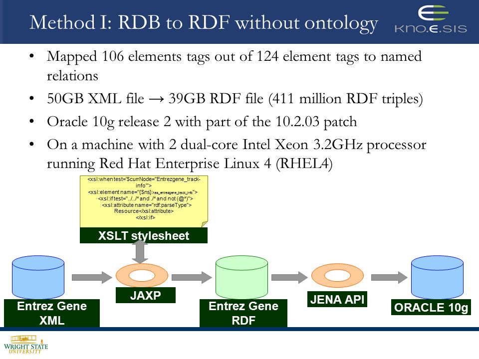 Method I: RDB to RDF without ontology Mapped 106 elements tags out of 124 element tags to named relations 50GB XML file → 39GB RDF file (411 million RDF triples) Oracle 10g release 2 with part of the 10.2.03 patch On a machine with 2 dual-core Intel Xeon 3.2GHz processor running Red Hat Enterprise Linux 4 (RHEL4) <xsl:when test= $currNode= Entrezgene_track- info > Resource Entrez Gene XML Entrez Gene RDF JAXP XSLT stylesheet ORACLE 10g JENA API
