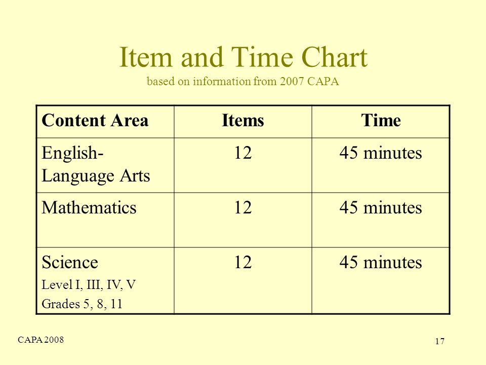 CAPA Item and Time Chart based on information from 2007 CAPA Content AreaItemsTime English- Language Arts 1245 minutes Mathematics1245 minutes Science Level I, III, IV, V Grades 5, 8, minutes