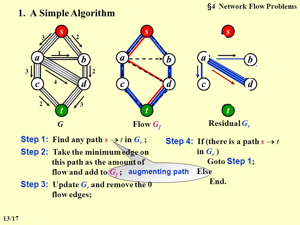 3 Shortest Path Algorithms Given a digraph G = ( V, E ), and