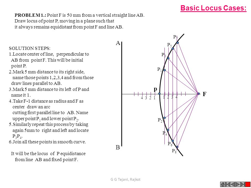A B p 4 3 2 1 F 1 2 3 4 SOLUTION STEPS: 1.Locate center of line, perpendicular to AB from point F.