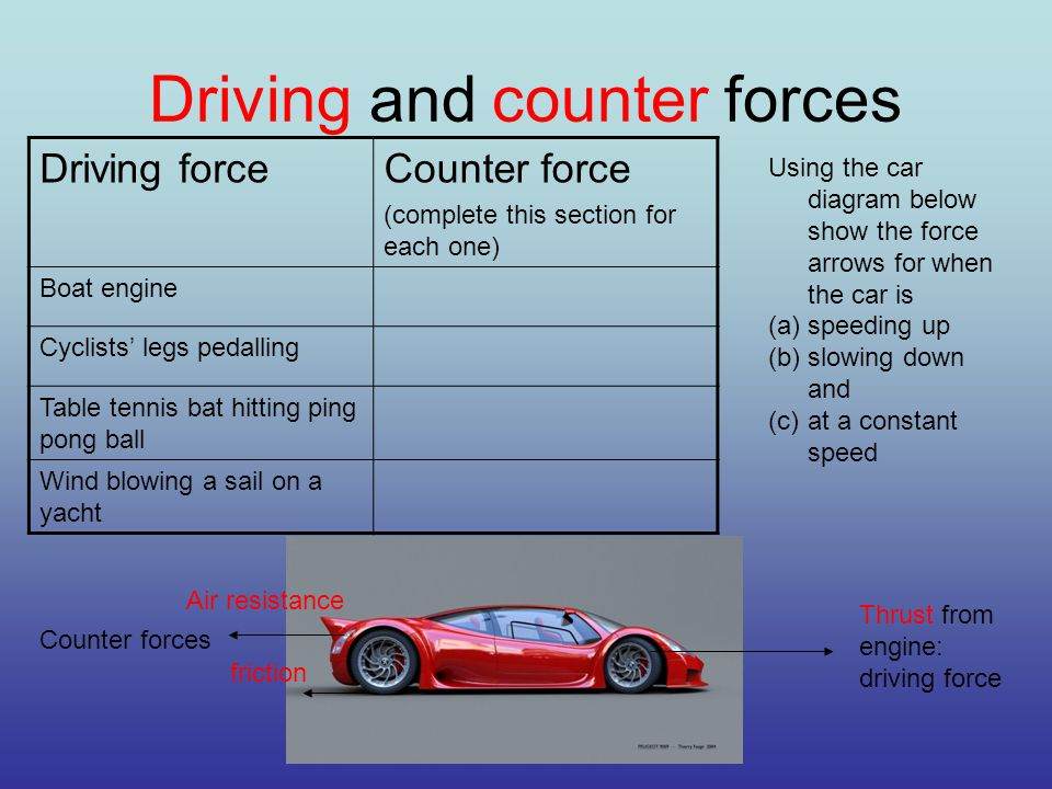 Driving and counter forces Driving forceCounter force (complete this section for each one) Boat engine Cyclists' legs pedalling Table tennis bat hitting ping pong ball Wind blowing a sail on a yacht Thrust from engine: driving force Air resistance friction Counter forces Using the car diagram below show the force arrows for when the car is (a)speeding up (b)slowing down and (c)at a constant speed