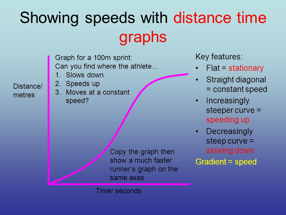 Showing speeds with distance time graphs Key features: Flat = stationary Straight diagonal = constant speed Increasingly steeper curve = speeding up Decreasingly steep curve = slowing down Gradient = speed Time/ seconds Distance/ metres Graph for a 100m sprint: Can you find where the athlete… 1.Slows down 2.Speeds up 3.Moves at a constant speed.