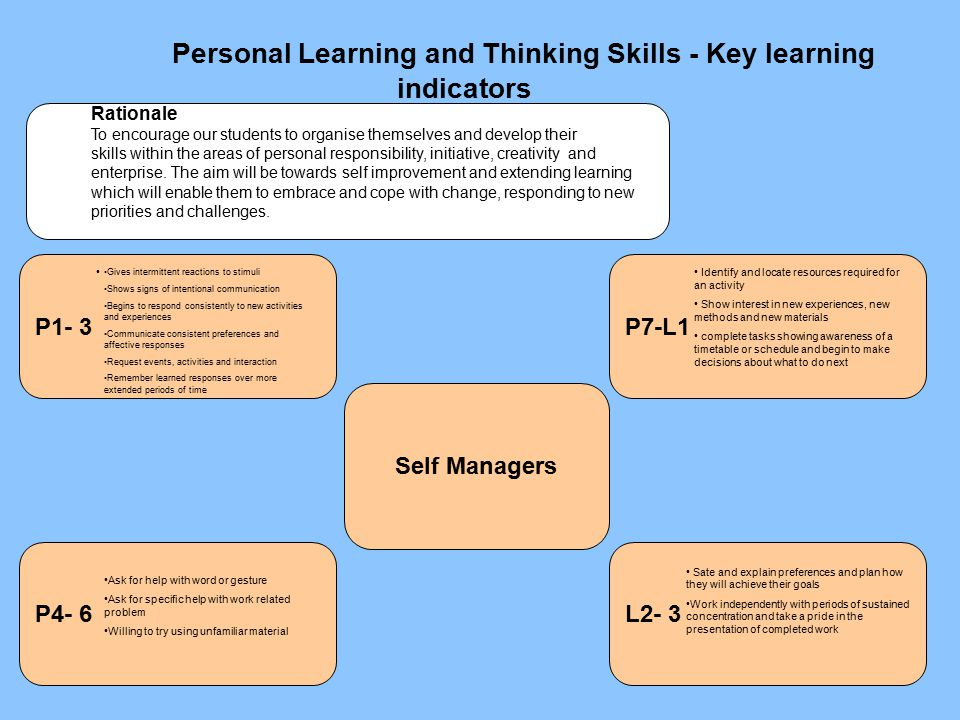 Personal Learning and Thinking Skills - Key learning indicators P4- 6 Self Managers L2- 3 P7-L1P1- 3 Rationale To encourage our students to organise themselves and develop their skills within the areas of personal responsibility, initiative, creativity and enterprise.