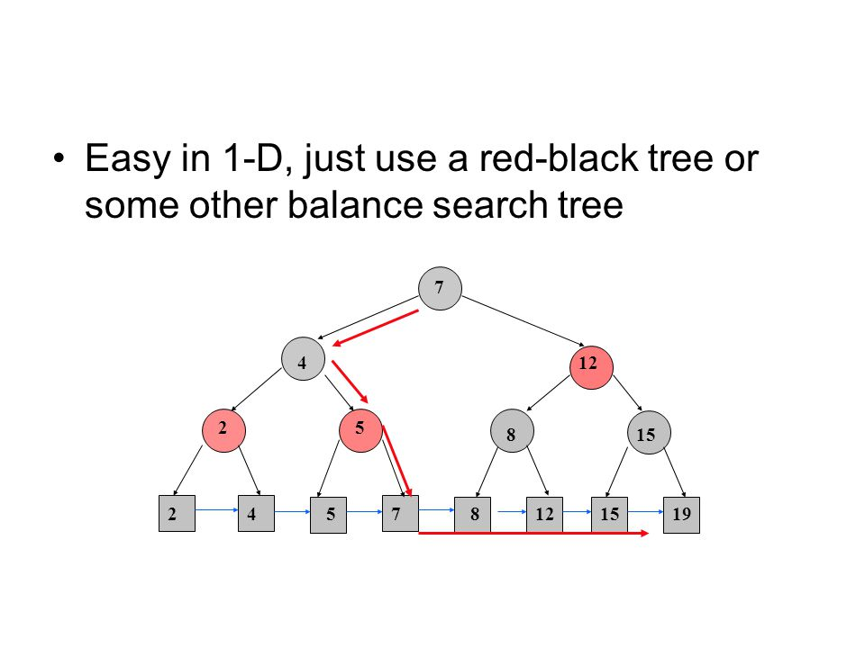 Easy in 1-D, just use a red-black tree or some other balance search tree 7 71915128245 2 4 5 8 15