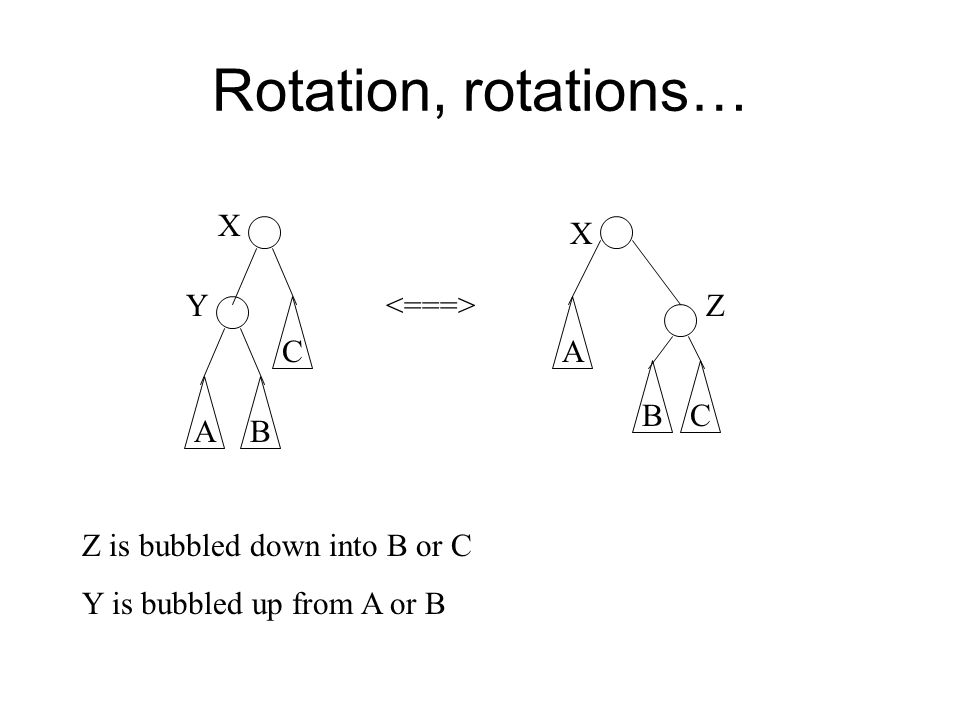 Rotation, rotations… B CA BC A X X YZ Z is bubbled down into B or C Y is bubbled up from A or B