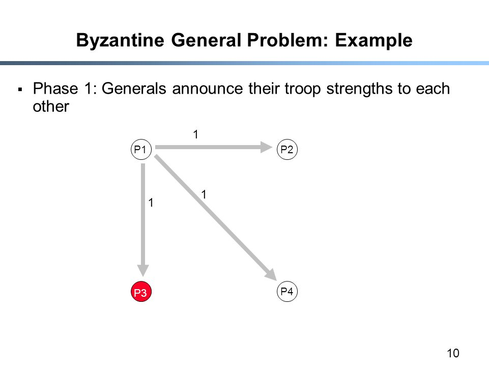 10 Byzantine General Problem: Example  Phase 1: Generals announce their troop strengths to each other P1P2 P3 P4 1 1 1