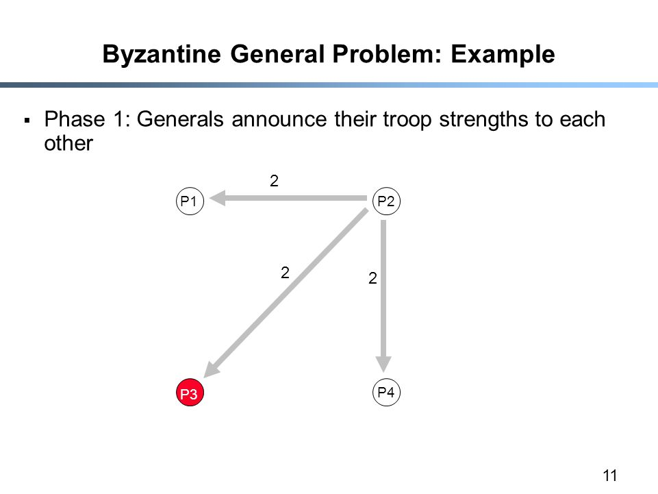 11 Byzantine General Problem: Example  Phase 1: Generals announce their troop strengths to each other P1P2 P3 P4 2 2 2