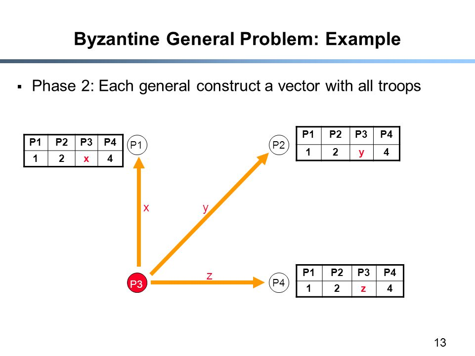 13 Byzantine General Problem: Example  Phase 2: Each general construct a vector with all troops P1P2P3P4 12x4 P1P2 P3 P4 yx z P1P2P3P4 12y4 P1P2P3P4 12z4