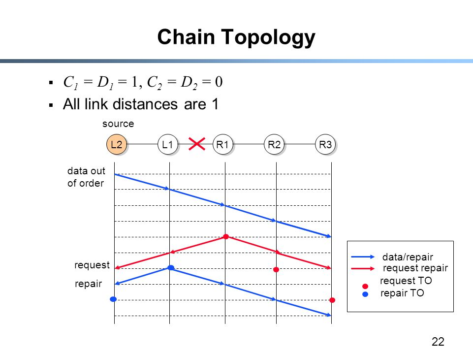 22 Chain Topology  C 1 = D 1 = 1, C 2 = D 2 = 0  All link distances are 1 L2 L1 R1 R2 R3 source data out of order data/repair request repair request TO repair TO request repair