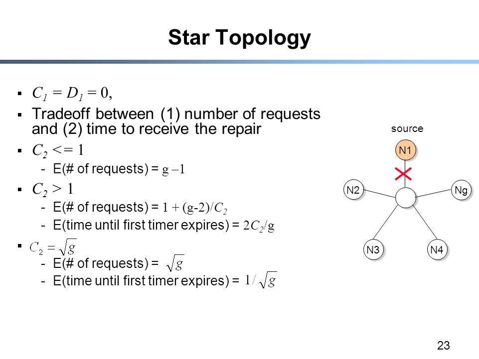 23 Star Topology  C 1 = D 1 = 0,  Tradeoff between (1) number of requests and (2) time to receive the repair  C 2 <= 1 -E(# of requests) = g –1  C 2 > 1 -E(# of requests) = 1 + (g-2)/C 2 -E(time until first timer expires) = 2C 2 /g  -E(# of requests) = -E(time until first timer expires) = N1 N2 N3 N4 Ng source