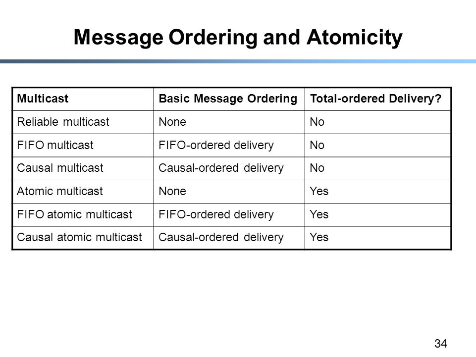 34 Message Ordering and Atomicity MulticastBasic Message OrderingTotal-ordered Delivery.