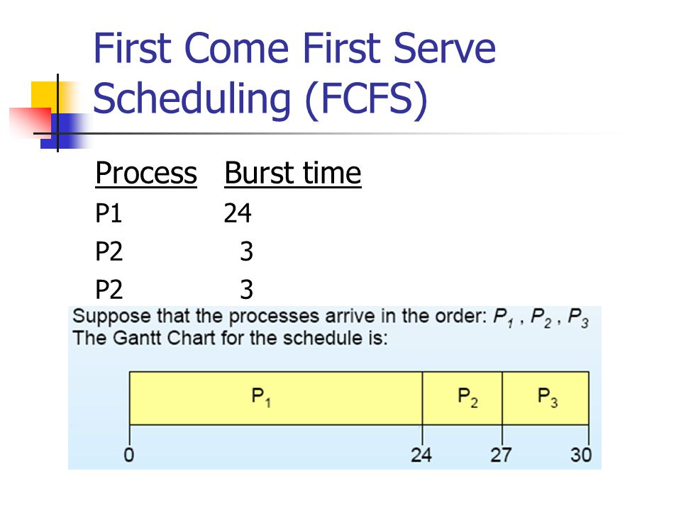 First Come First Serve Scheduling (FCFS) Process Burst time P1 24 P2 3
