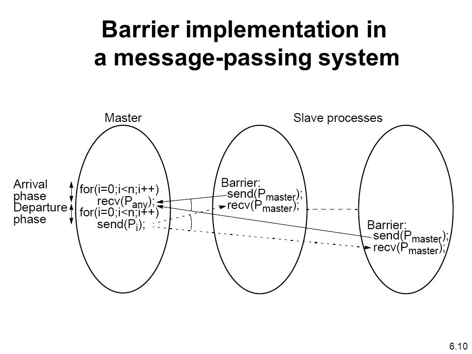 6.10 Barrier implementation in a message-passing system