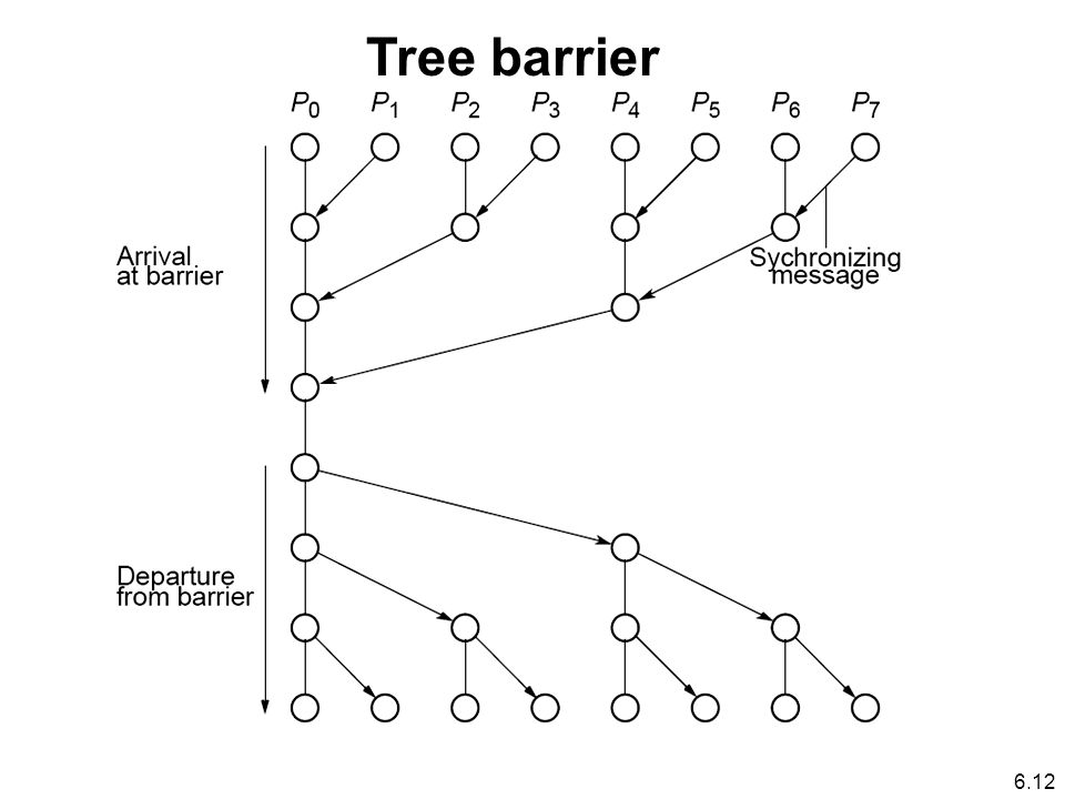Tree barrier 6.12