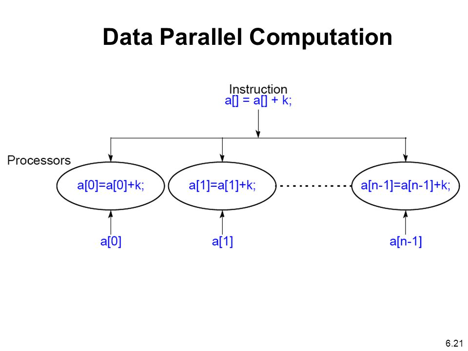 Data Parallel Computation 6.21