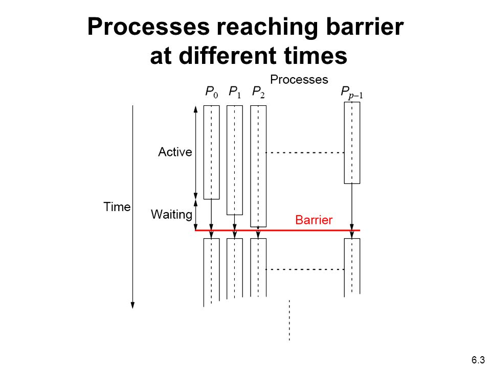 6.3 Processes reaching barrier at different times