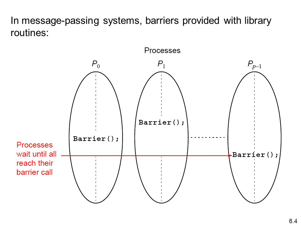 6.4 In message-passing systems, barriers provided with library routines: