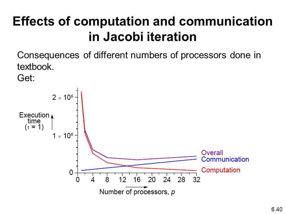 Effects of computation and communication in Jacobi iteration Consequences of different numbers of processors done in textbook.