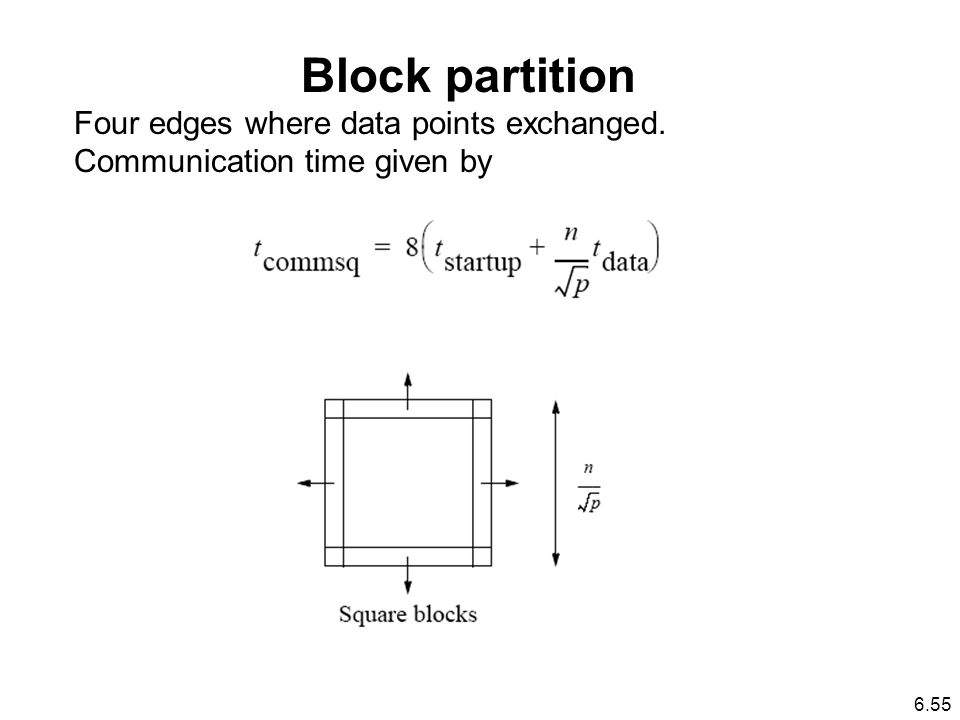 Block partition Four edges where data points exchanged. Communication time given by 6.55