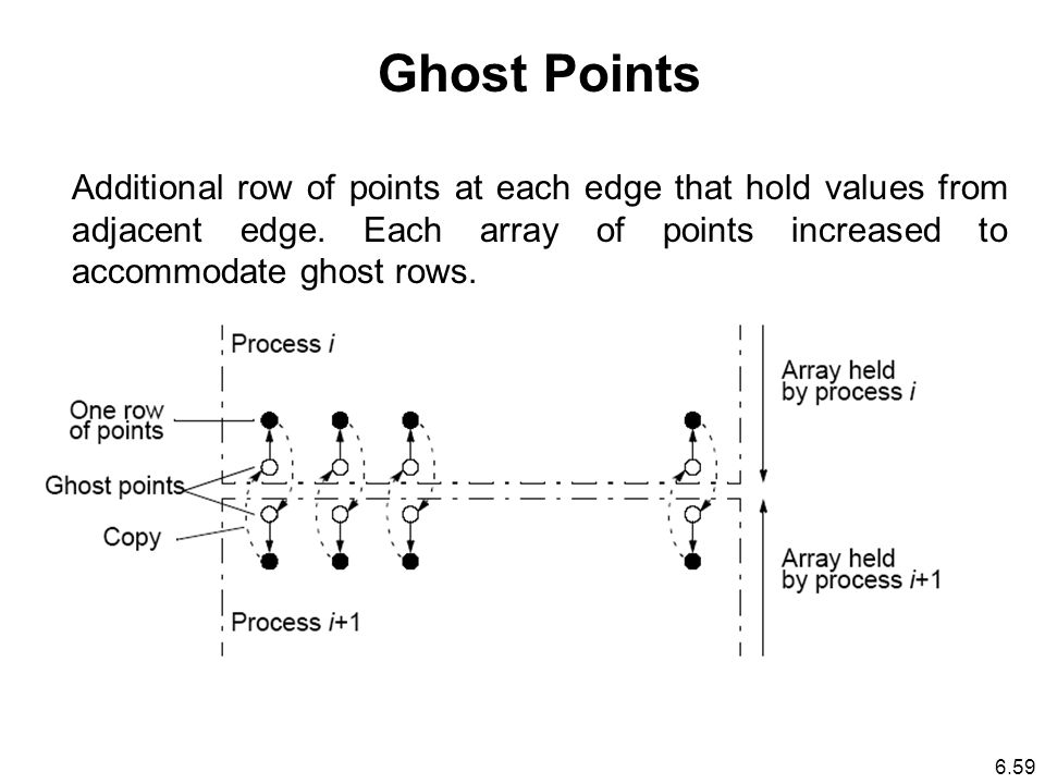 Ghost Points Additional row of points at each edge that hold values from adjacent edge.