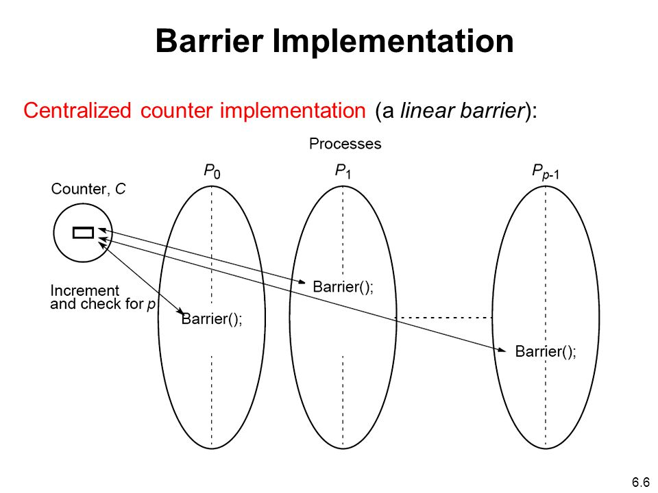 6.6 Barrier Implementation Centralized counter implementation (a linear barrier):