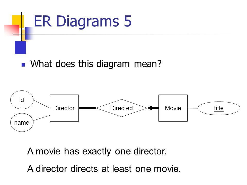Db Review Session Er Diagrams 1 Where Does The Salary Attribute