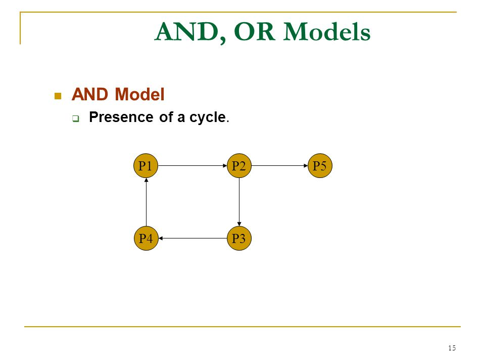 15 AND, OR Models AND Model  Presence of a cycle. P1P2 P3P4 P5