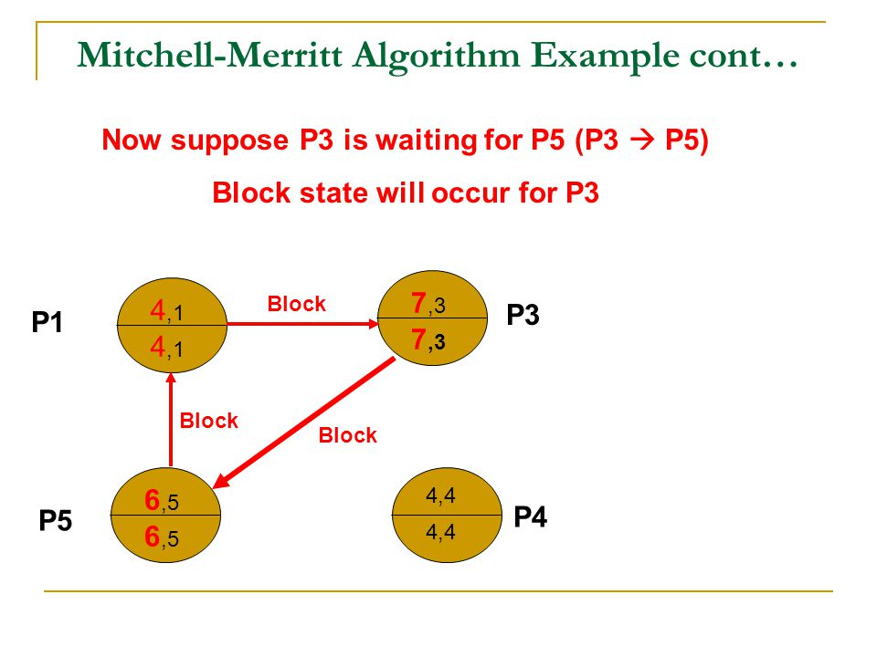 Mitchell-Merritt Algorithm Example cont… 4,1 7,3 6,5 4,4 P1 P5 P3 P4 Block Now suppose P3 is waiting for P5 (P3  P5) Block state will occur for P3